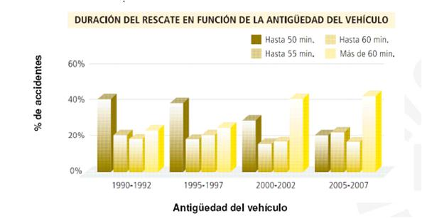 Length of the rescue by age of the car