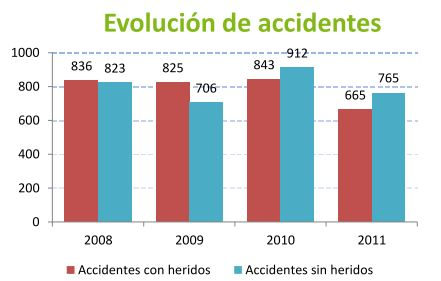 Road accidents evolution. Accidents with or without victims