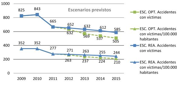 Evolución accidentes 2015